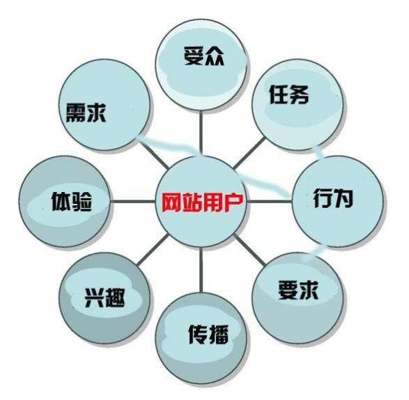 商城网站日常运营 5个基本要做好
