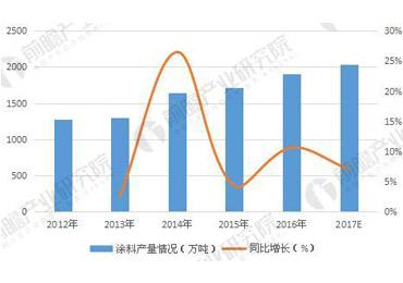 涂料行业发展趋势分析 市场向网络营销发展