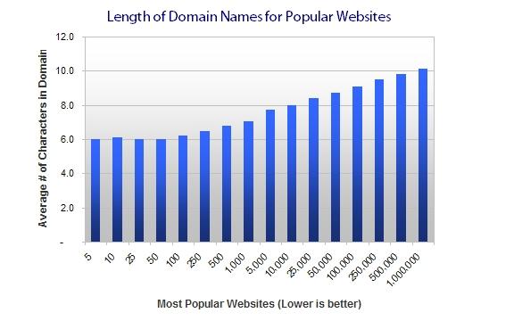 外贸网站如何选取一个好域名?