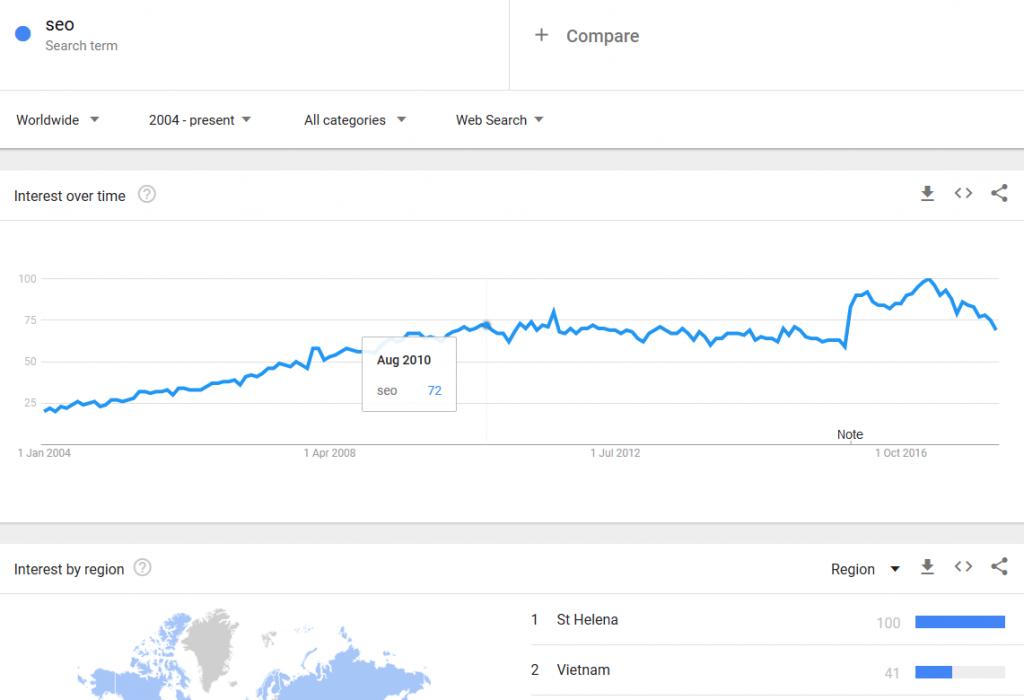 Google Adwords 关键字工具(谷歌关键词规划师)如何使用?