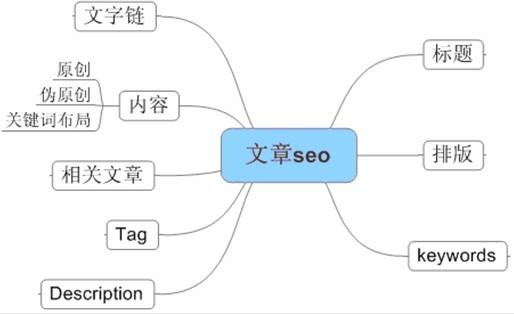 网站优化seo外链怎样能轻松收录 网站外链优化攻略