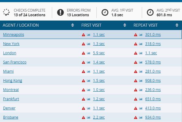 外贸网站全球网速测试+免费CDN使用教程