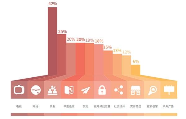 中国品牌海外传播2016年数据显示:只有5%的国外消费者信任中国品牌