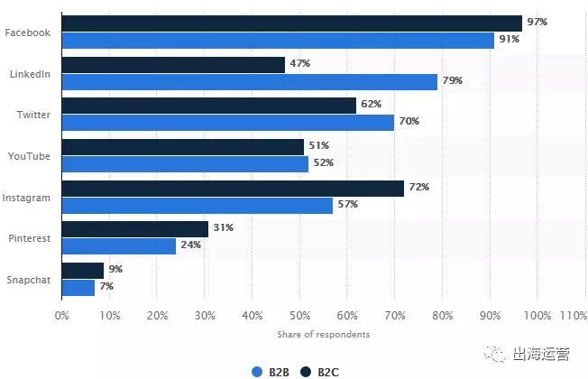 调研:最受欢迎的海外社交媒体是什么,社媒营销需要注意哪些新趋势?