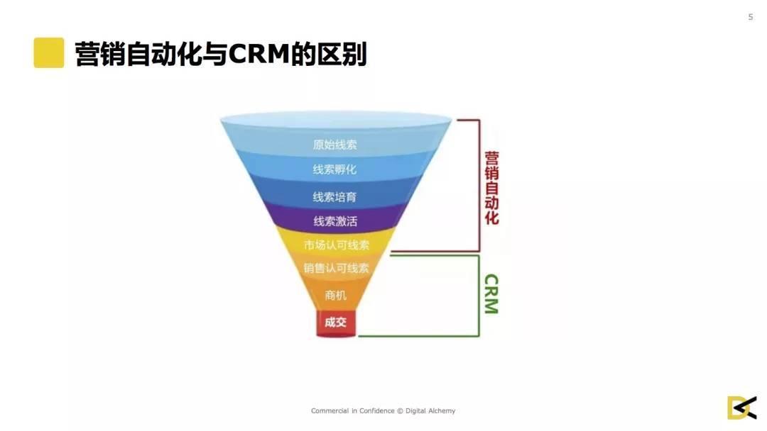 营销自动化与CRM的区别