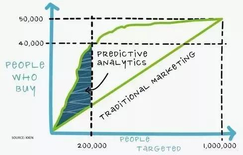 6种最有效的B2B营销策略