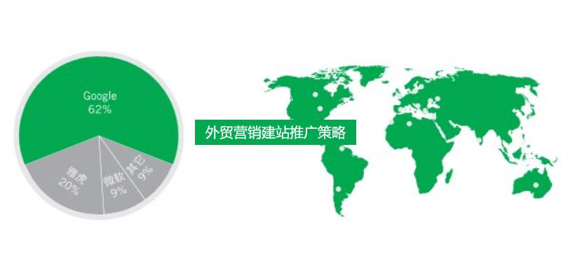 外贸建站营销推广的六大流程